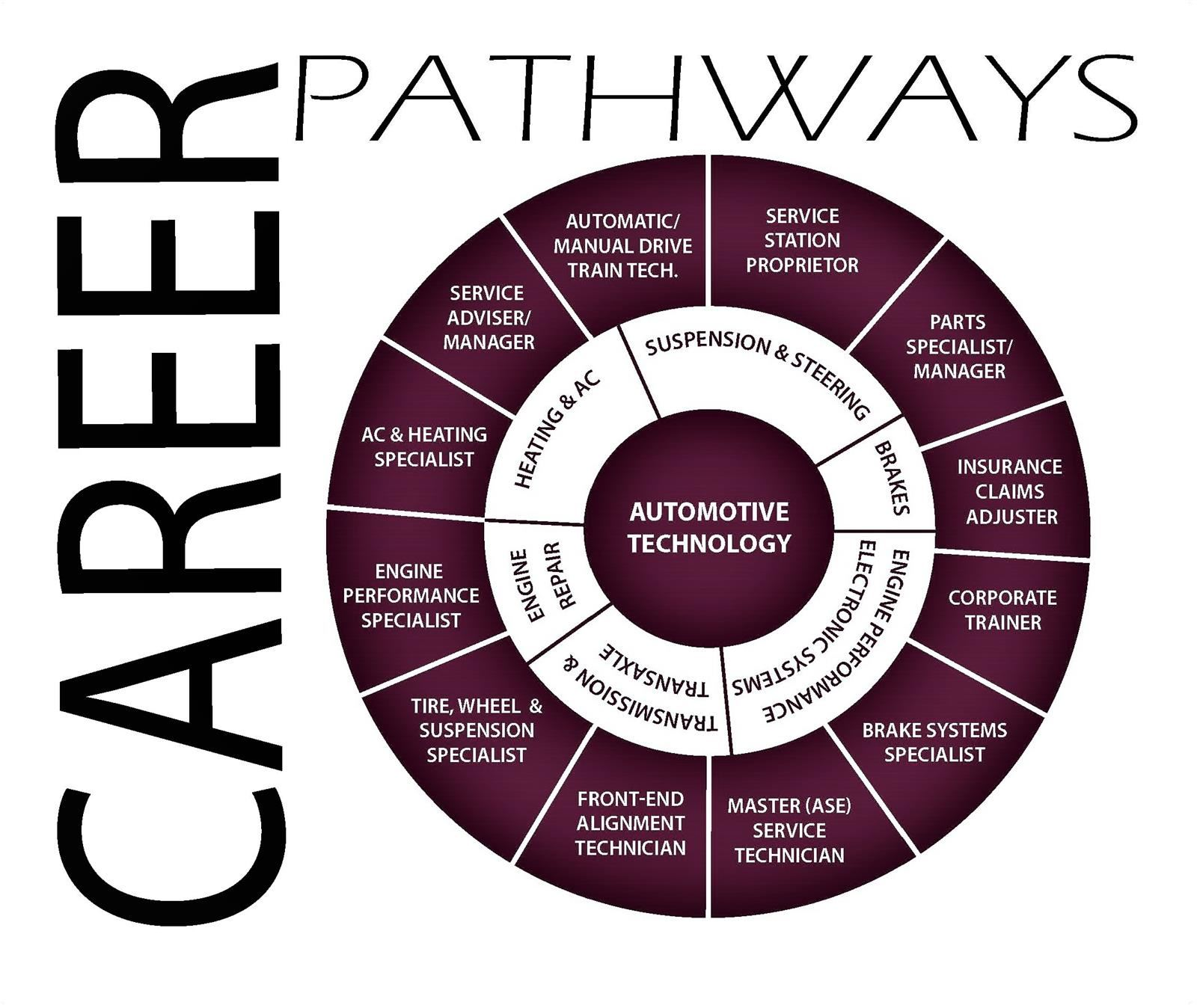 Career Pathway Wheel for Automotive
