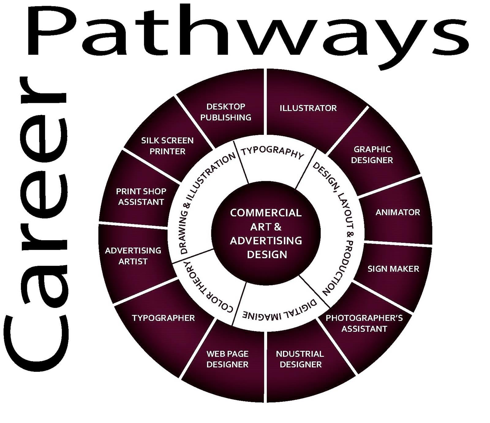 Career Pathway Wheel for Commercial Art & Advertising Design