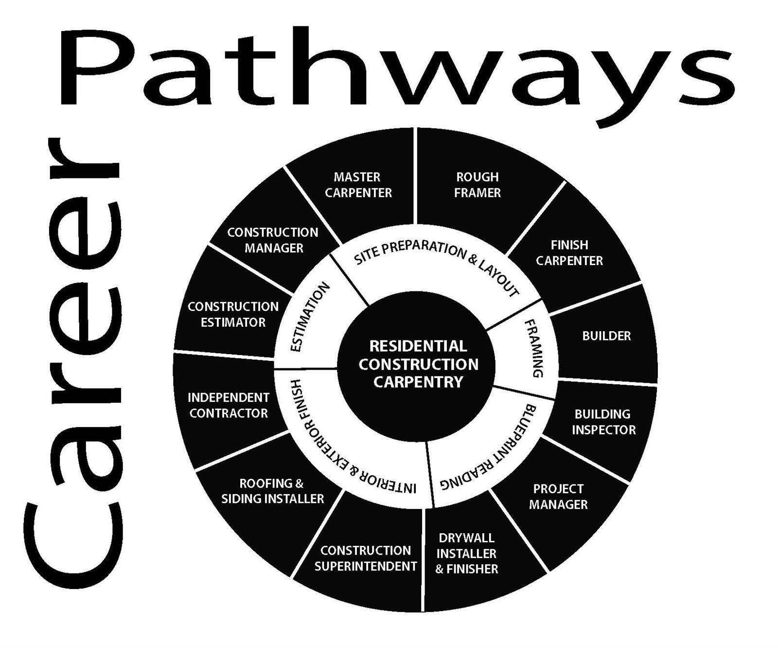 Career Pathway Wheel for Residential Construction Carpentry