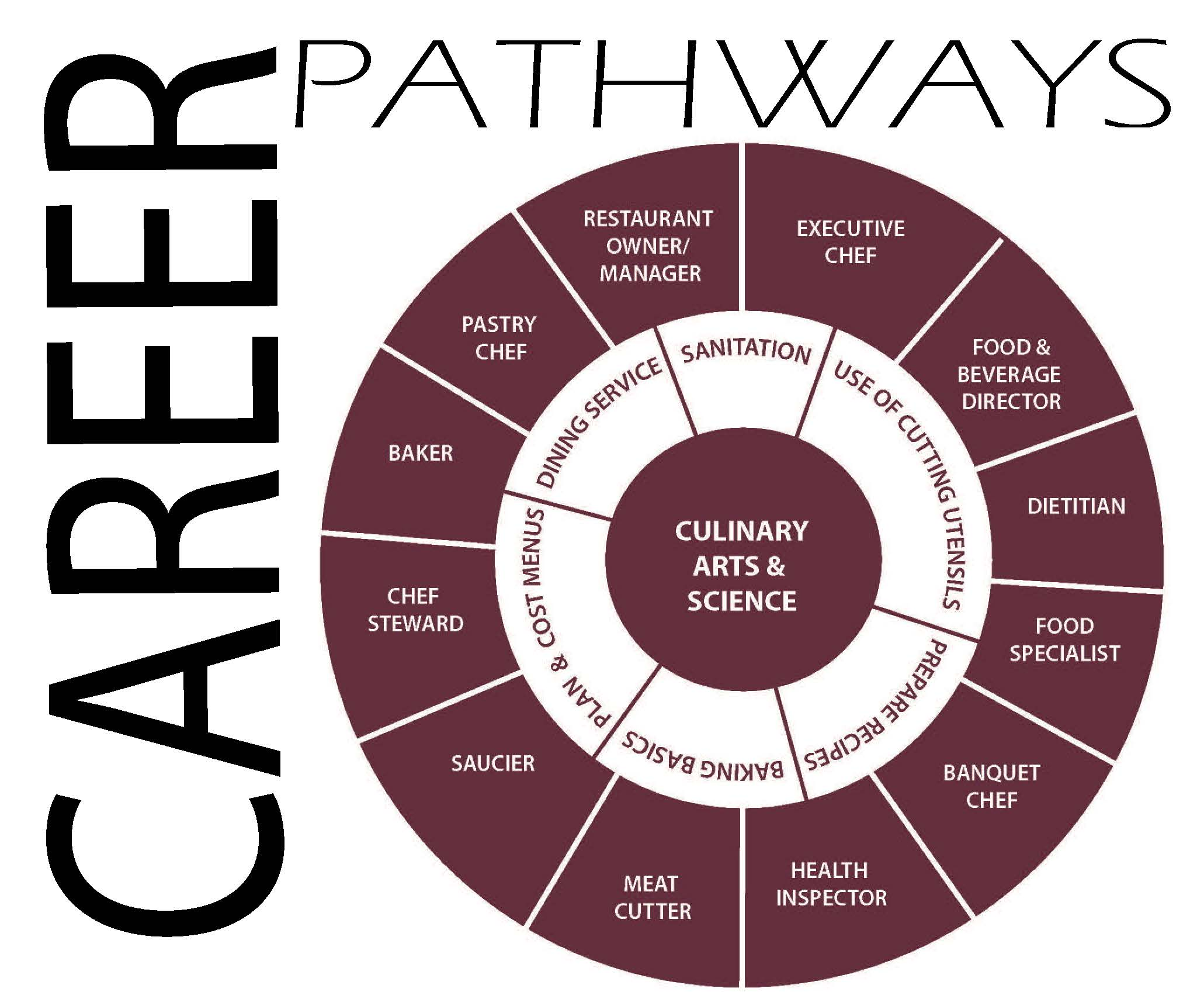 Career Pathway Wheel for Culinary ARts & Science