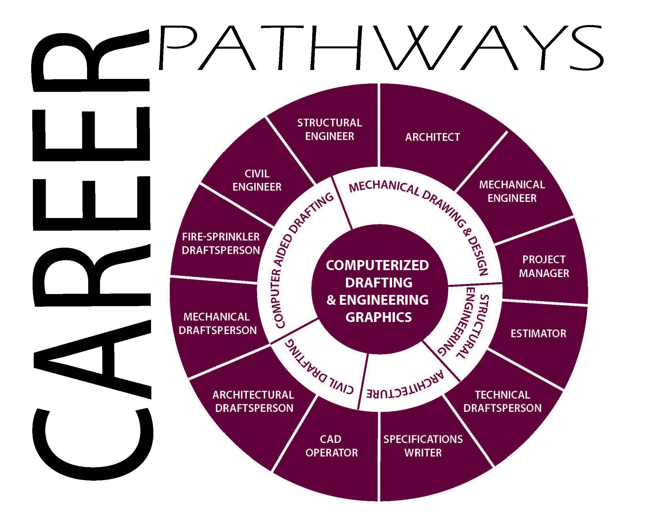 Career Pathway Wheel for Computerized Drafting & Engineering Graphics