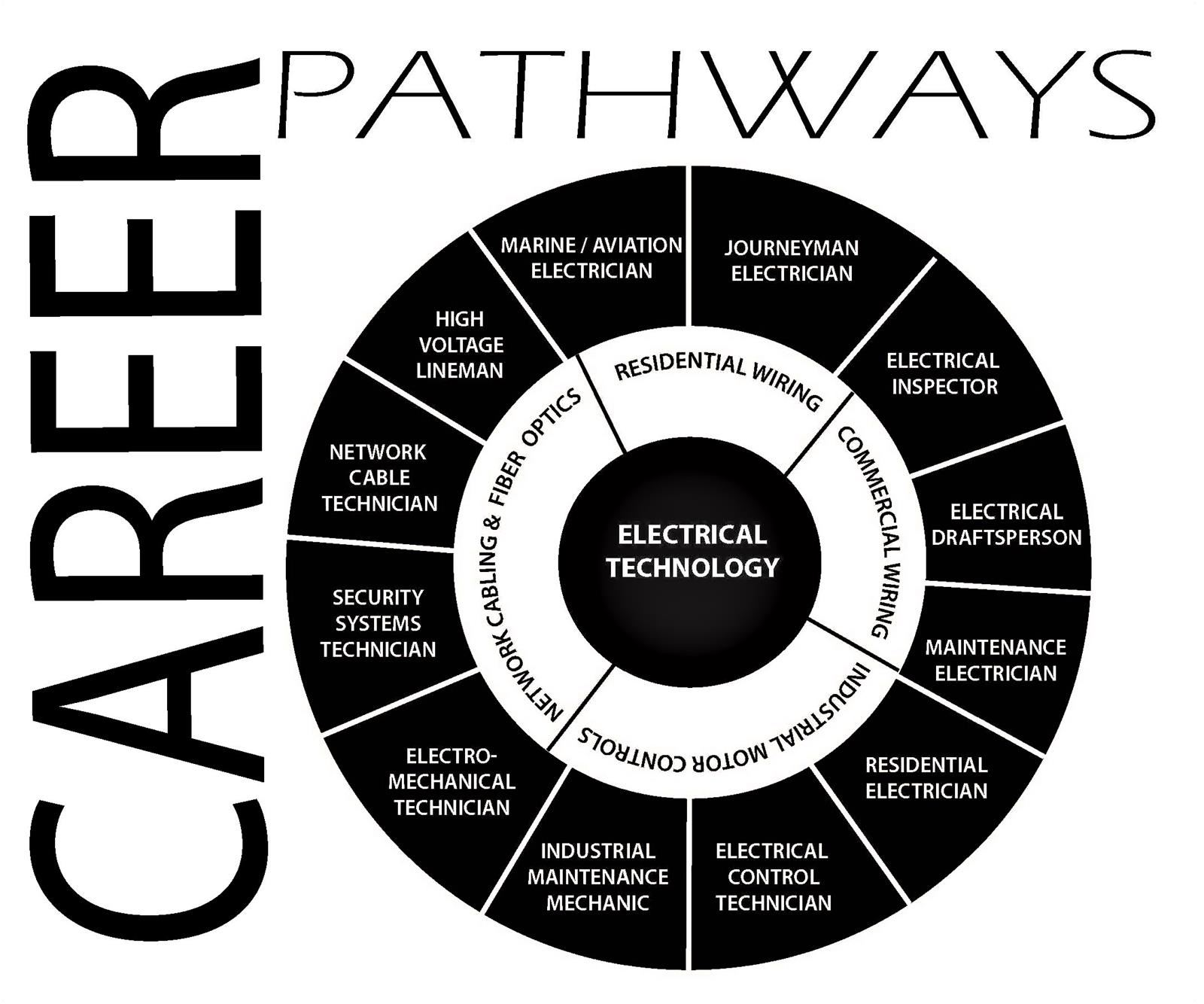 Career Pathway Wheel for Electrical Technology