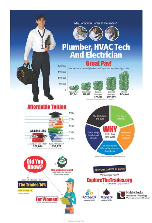 Plumber, HVAC and Electrician flyer career