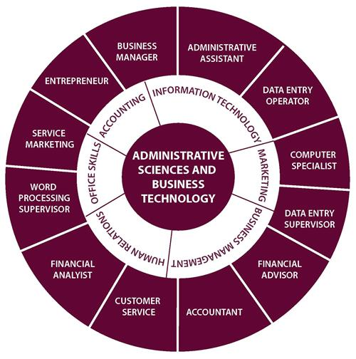 Administrative Sciences and Business Technology program Career Wheel